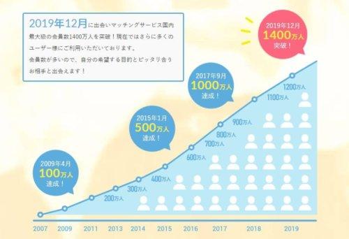 PCMAXの会員数の推移グラフ